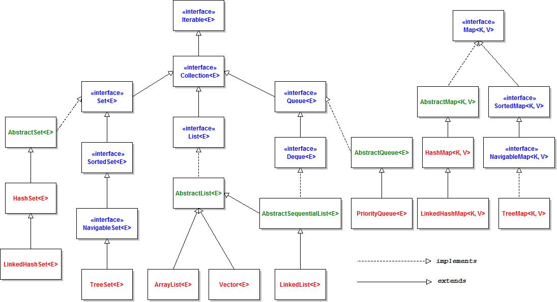 Overview Of Java Collections Framework Api  Uml Diagram